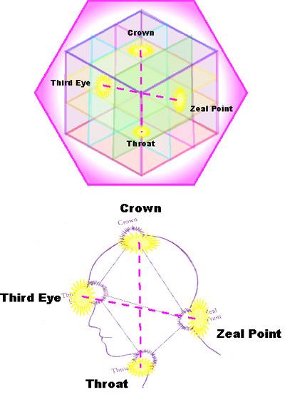 Chakra Punctul Zeal